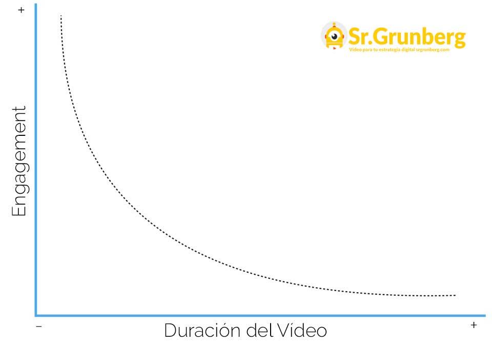 producción de vídeo